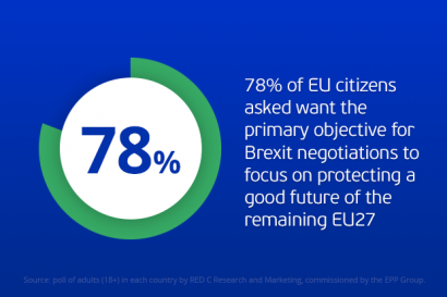 Brexit: 78% in EU think first aim should be to protect EU27